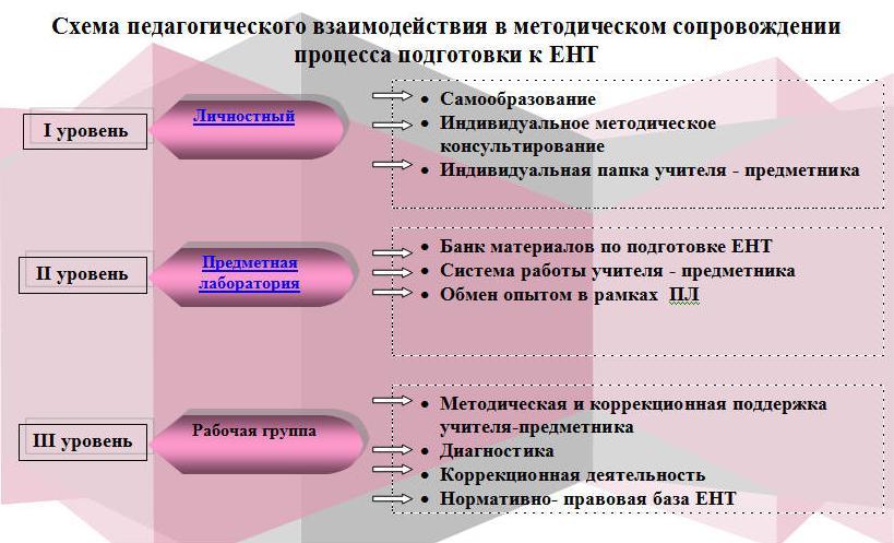 Схема педагогического взаимодействия в методическом сопровождении процесса подготовки к ЕНТ.